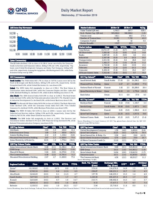 Page 1 of 6 QSE Intra-Day Movement Qatar Commentary The QE Index declined 1.2% to close at 10,190.8. Losses were led by th...