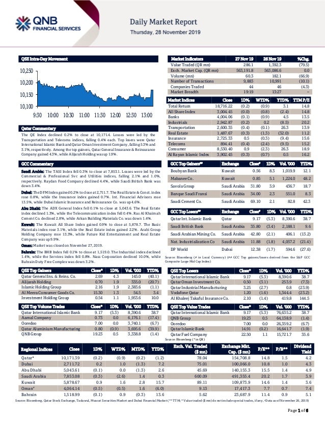 Page 1 of 6 QSE Intra-Day Movement Qatar Commentary The QE Index declined 0.2% to close at 10,171.4. Losses were led by th...