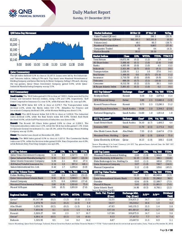 Page 1 of 10 QSE Intra-Day Movement Qatar Commentary The QE Index declined 0.2% to close at 10,147.9. Losses were led by t...