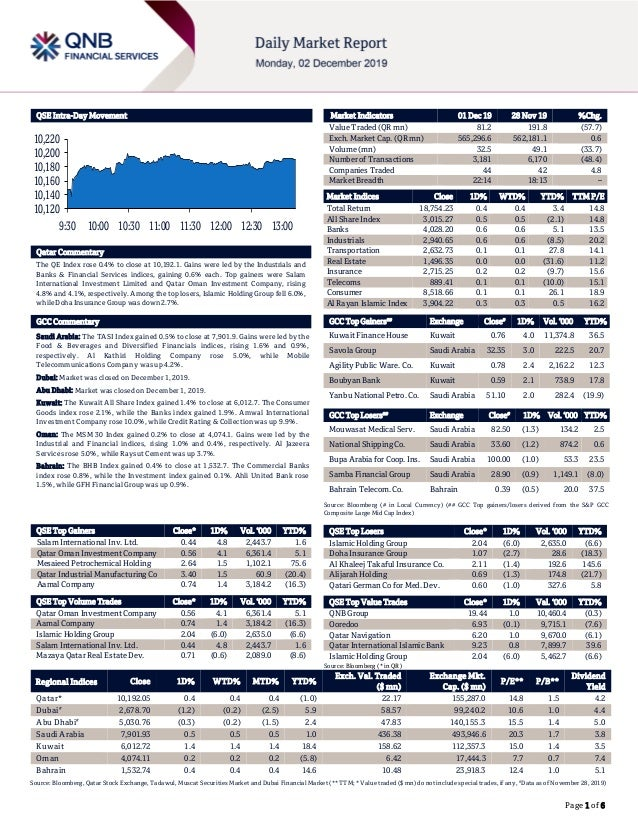 Page 1 of 6 QSE Intra-Day Movement Qatar Commentary The QE Index rose 0.4% to close at 10,192.1. Gains were led by the Ind...