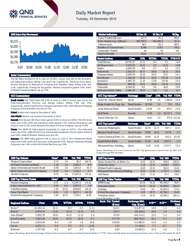Page 1 of 7 QSE Intra-Day Movement Qatar Commentary The QE Index declined 0.1% to close at 10,182.1. Losses were led by th...