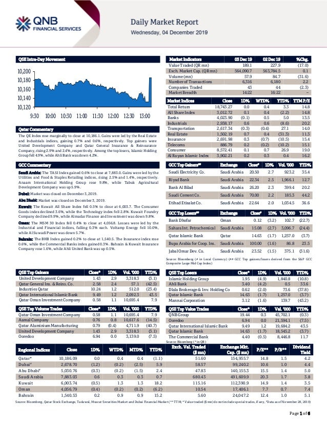 Page 1 of 6 QSE Intra-Day Movement Qatar Commentary The QE Index rose marginally to close at 10,186.1. Gains were led by t...