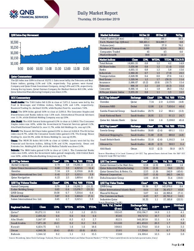 Page 1 of 8 QSE Intra-Day Movement Qatar Commentary The QE Index rose 0.8% to close at 10,272.1. Gains were led by the Tel...