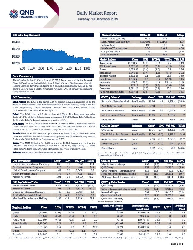 Page 1 of 6 QSE Intra-Day Movement Qatar Commentary The QE Index declined 1.0% to close at 10,277.0. Losses were led by th...