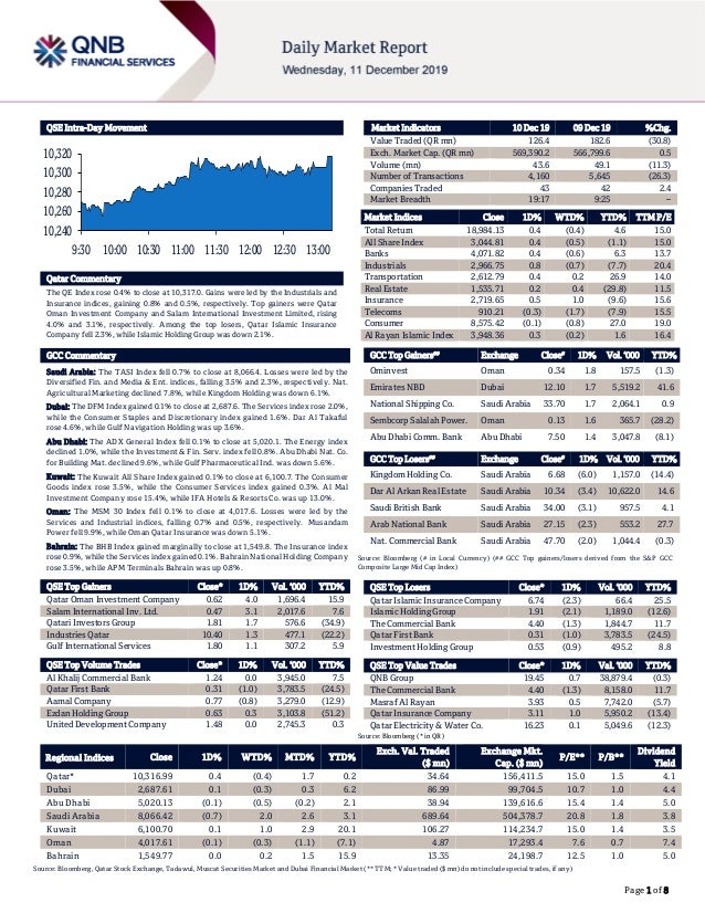 Page 1 of 8 QSE Intra-Day Movement Qatar Commentary The QE Index rose 0.4% to close at 10,317.0. Gains were led by the Ind...