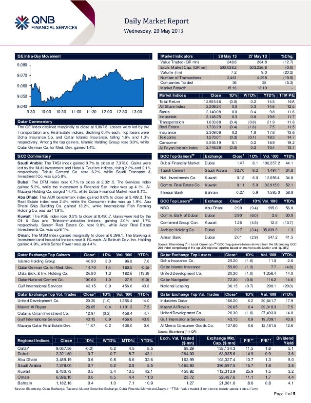 Page 1 of 5QE Intra-Day MovementQatar CommentaryThe QE index declined marginally to close at 9,067.6. Losses were led by t...