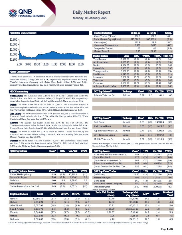``` Page 1 of 5 QSE Intra-Day Movement Qatar Commentary The QE Index declined 2.1% to close at 10,286.3. Losses were led b...