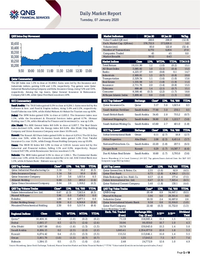 Page 1 of 9 QSE Intra-Day Movement Qatar Commentary The QE Index rose 1.2% to close at 10,408.2. Gains were led by the Ins...