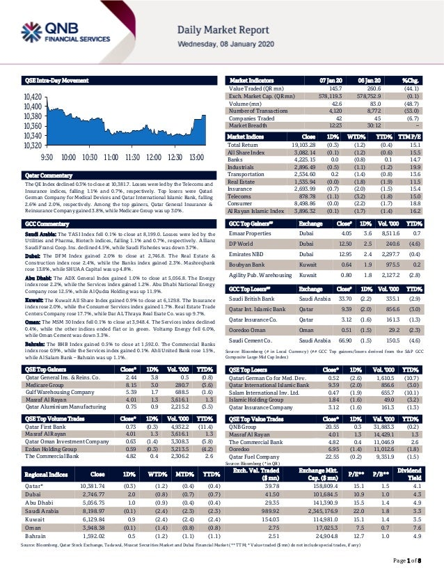 Page 1 of 8 QSE Intra-Day Movement Qatar Commentary The QE Index declined 0.3% to close at 10,381.7. Losses were led by th...