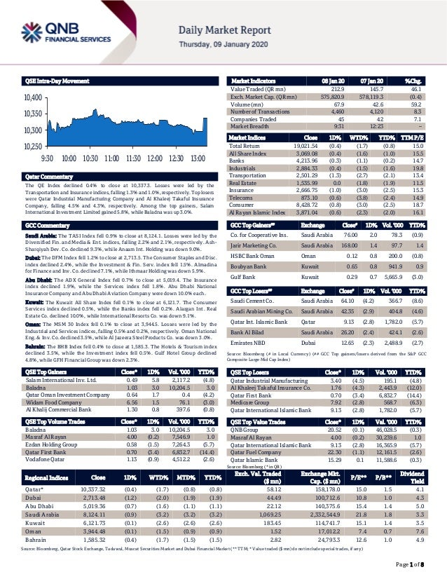 Page 1 of 8 QSE Intra-Day Movement Qatar Commentary The QE Index declined 0.4% to close at 10,337.3. Losses were led by th...