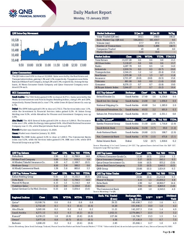 Page 1 of 6 QSE Intra-Day Movement Qatar Commentary The QE Index rose 0.6% to close at 10,508.8. Gains were led by the Rea...