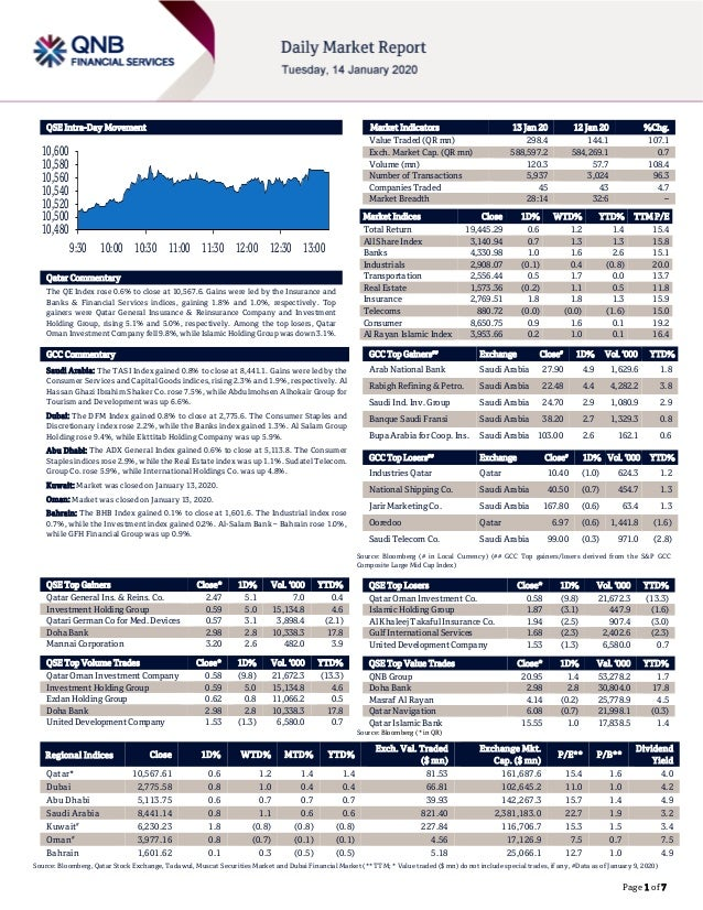 Page 1 of 7 QSE Intra-Day Movement Qatar Commentary The QE Index rose 0.6% to close at 10,567.6. Gains were led by the Ins...
