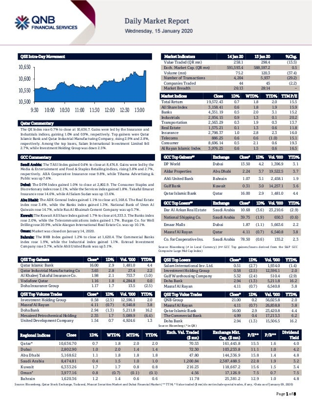 Page 1 of 8 QSE Intra-Day Movement Qatar Commentary The QE Index rose 0.7% to close at 10,636.7. Gains were led by the Ins...