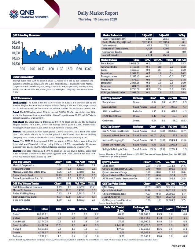 Page 1 of 10 QSE Intra-Day Movement Qatar Commentary The QE Index rose 0.2% to close at 10,657.7. Gains were led by the Te...