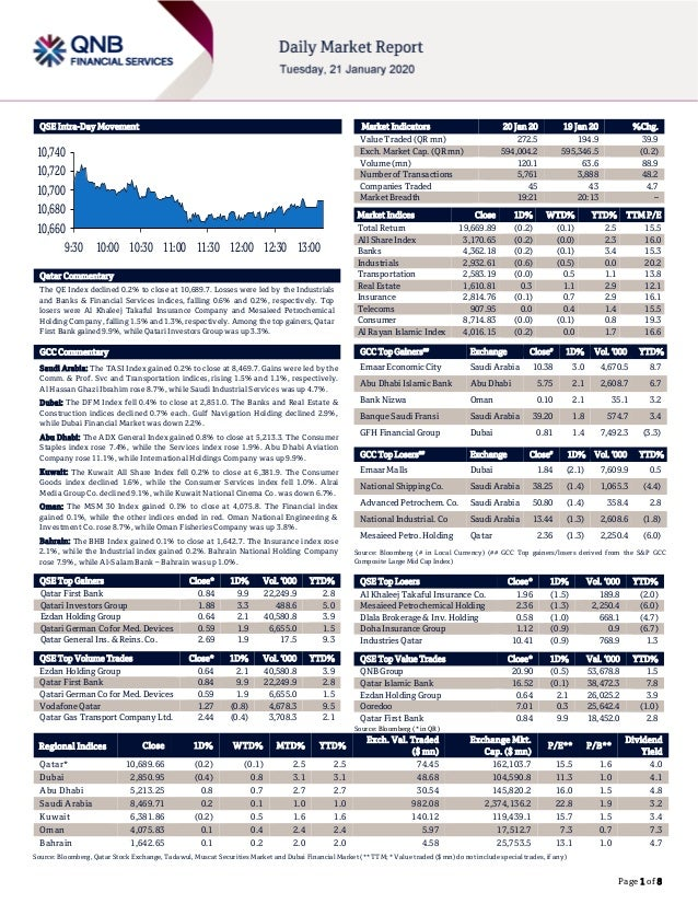 Page 1 of 8 QSE Intra-Day Movement Qatar Commentary The QE Index declined 0.2% to close at 10,689.7. Losses were led by th...
