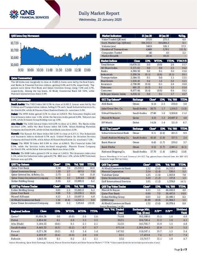 Page 1 of 7 QSE Intra-Day Movement Qatar Commentary The QE Index rose marginally to close at 10,694.4. Gains were led by t...
