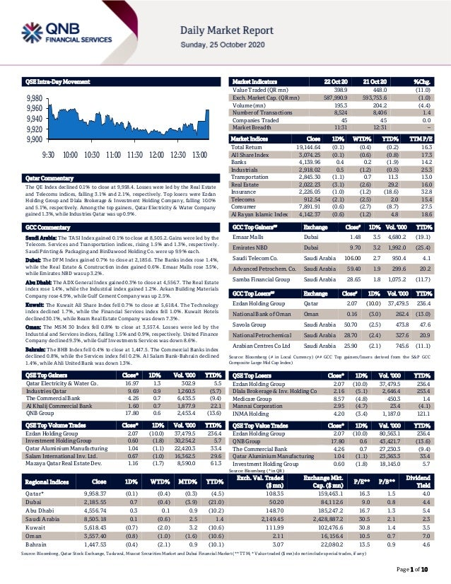 Page 1 of 10 QSE Intra-Day Movement Qatar Commentary The QE Index declined 0.1% to close at 9,958.4. Losses were led by th...