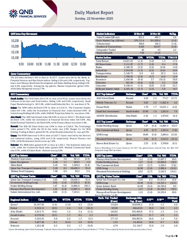 Page 1 of 8 QSE Intra-Day Movement Qatar Commentary The QE Index declined 1.4% to close at 10,107.7. Losses were led by th...
