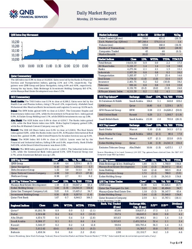 Page 1 of 7 QSE Intra-Day Movement Qatar Commentary The QE Index rose 0.9% to close at 10,202.8. Gains were led by the Ban...