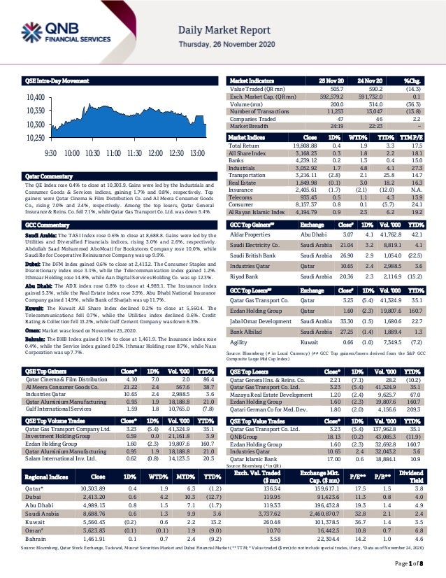 Page 1 of 8 QSE Intra-Day Movement Qatar Commentary The QE Index rose 0.4% to close at 10,303.9. Gains were led by the Ind...