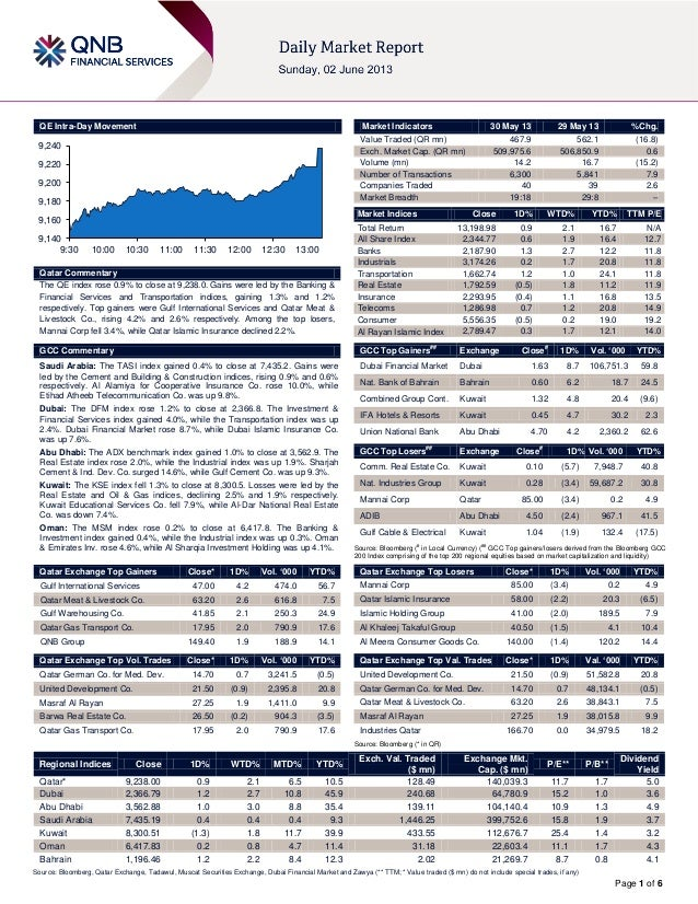 Page 1 of 6QE Intra-Day MovementQatar CommentaryThe QE index rose 0.9% to close at 9,238.0. Gains were led by the Banking ...