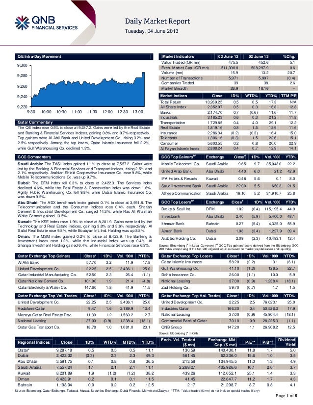 Page 1 of 6QE Intra-Day MovementQatar CommentaryThe QE index rose 0.5% to close at 9,287.2. Gains were led by the Real Est...