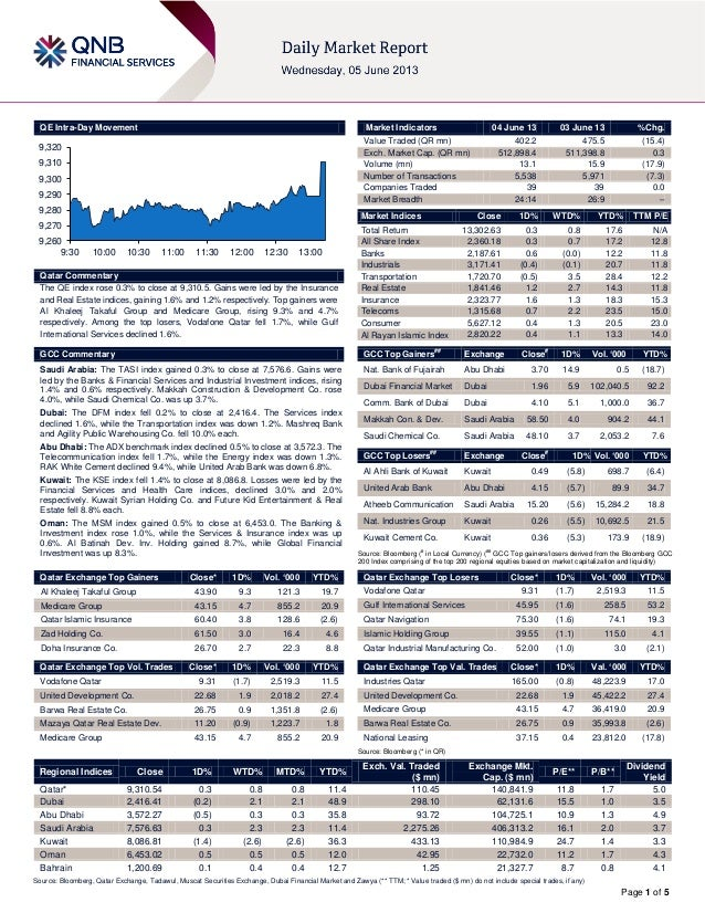 Page 1 of 5QE Intra-Day MovementQatar CommentaryThe QE index rose 0.3% to close at 9,310.5. Gains were led by the Insuranc...