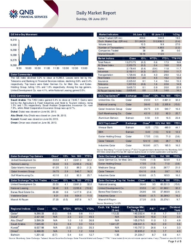 Page 1 of 5QE Intra-Day MovementQatar CommentaryThe QE index declined 0.2% to close at 9,290.3. Losses were led by theTele...