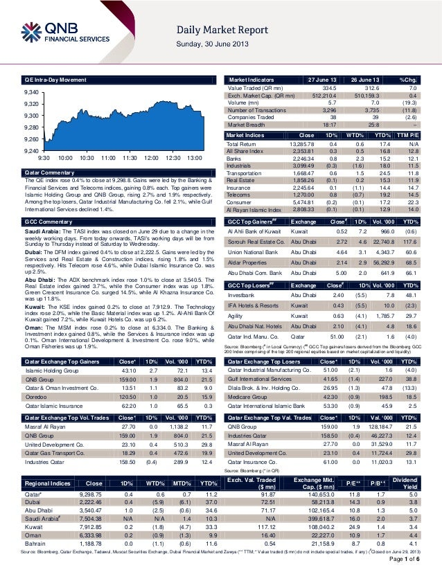 Page 1 of 6 QE Intra-Day Movement Qatar Commentary The QE index rose 0.4% to close at 9,298.8. Gains were led by the Banki...