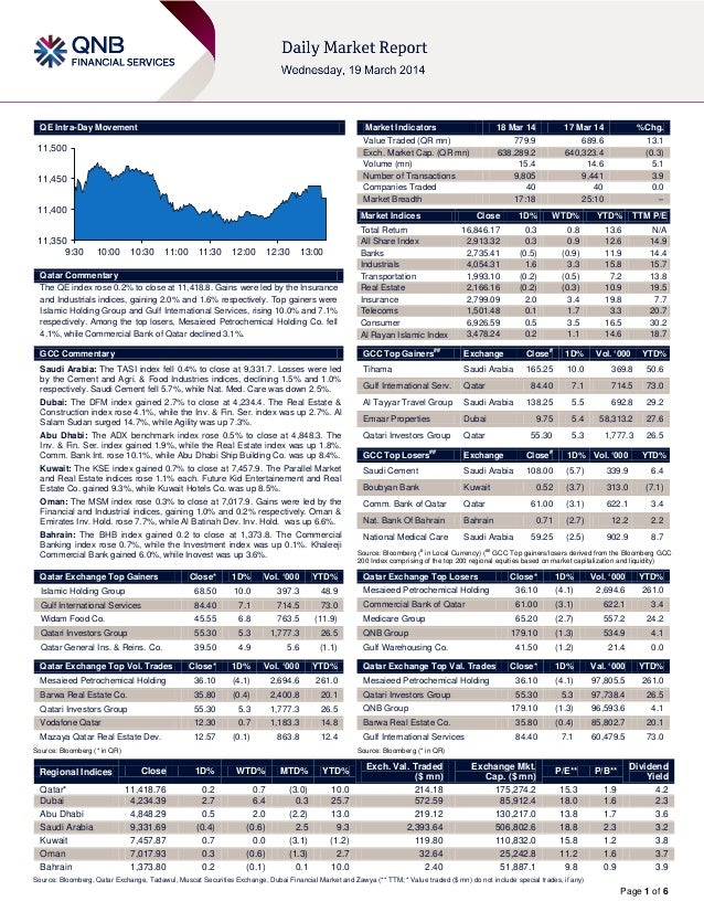 Page 1 of 6 QE Intra-Day Movement Qatar Commentary The QE index rose 0.2% to close at 11,418.8. Gains were led by the Insu...