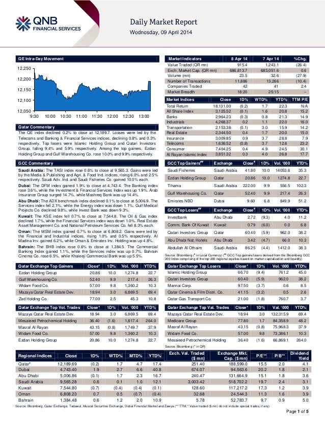 Page 1 of 5 QE Intra-Day Movement Qatar Commentary The QE index declined 0.2% to close at 12,189.7. Losses were led by the...