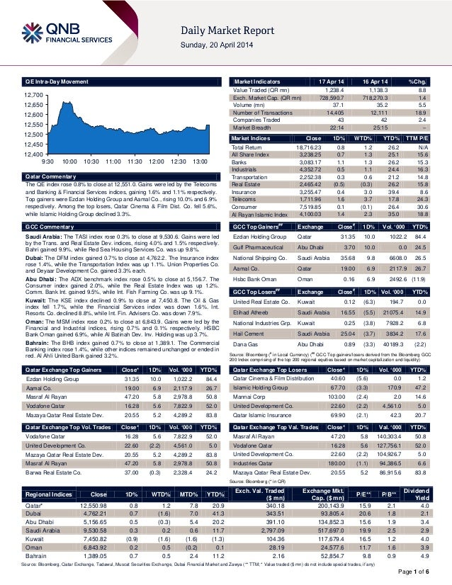 Page 1 of 6 QE Intra-Day Movement Qatar Commentary The QE index rose 0.8% to close at 12,551.0. Gains were led by the Tele...
