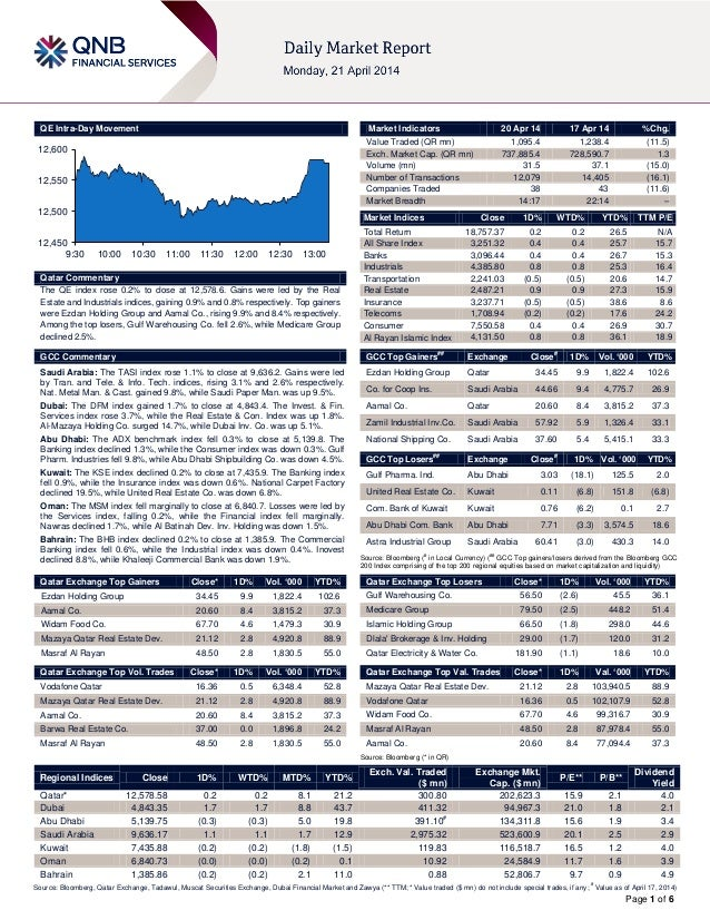 ` Page 1 of 6 QE Intra-Day Movement Qatar Commentary The QE index rose 0.2% to close at 12,578.6. Gains were led by the Re...