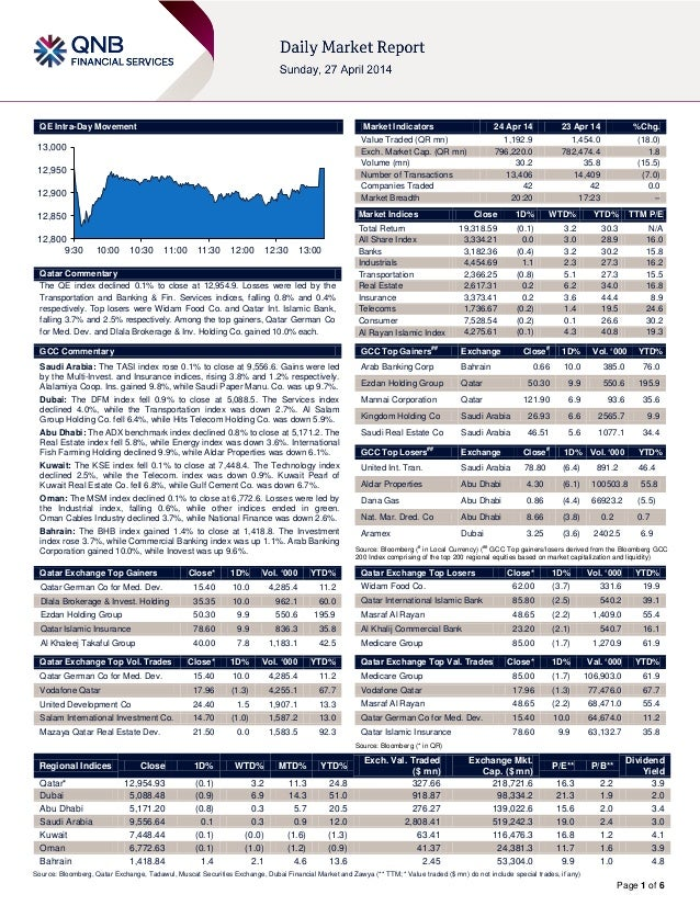 Page 1 of 6 QE Intra-Day Movement Qatar Commentary The QE index declined 0.1% to close at 12,954.9. Losses were led by the...