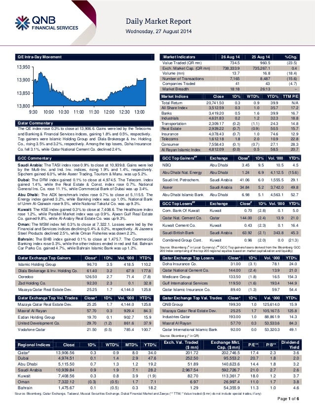 Page 1 of 6 QE Intra-Day Movement Qatar Commentary The QE index rose 0.3% to close at 13,906.6. Gains were led by the Tele...
