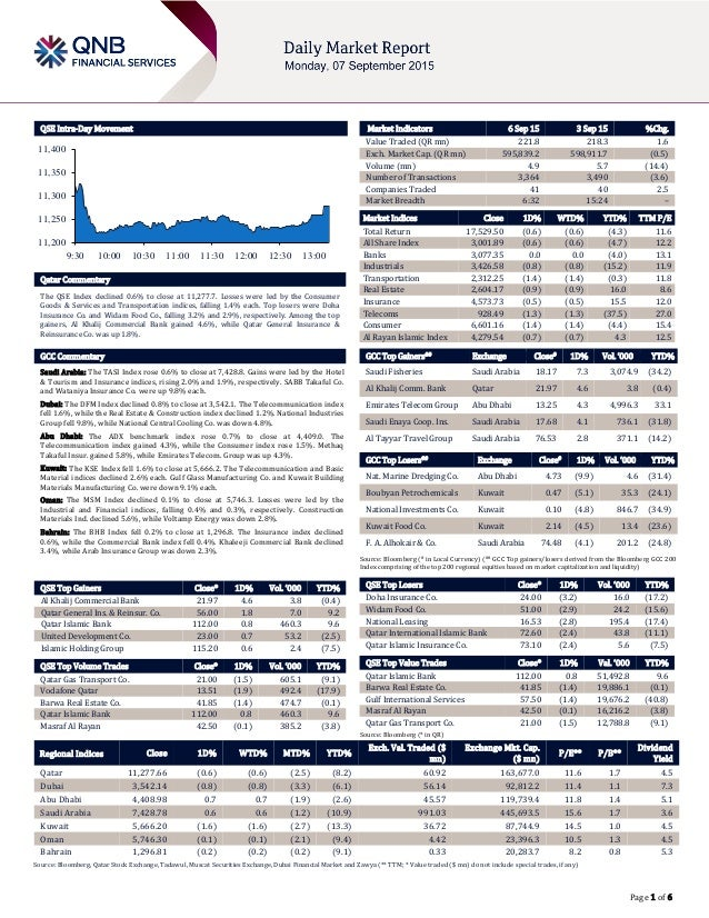 Page 1 of 6 QSE Intra-Day Movement Qatar Commentary The QSE Index declined 0.6% to close at 11,277.7. Losses were led by t...