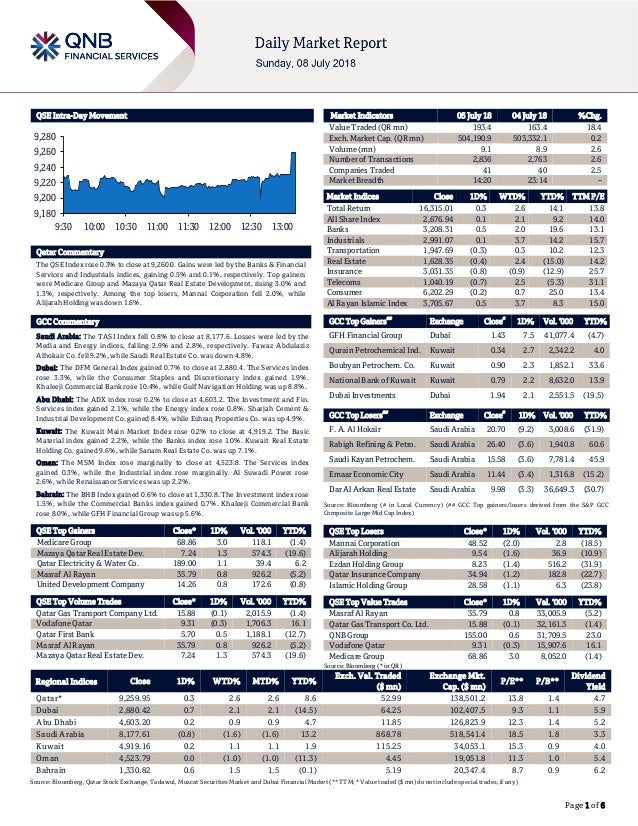 Page 1 of 6 QSE Intra-Day Movement Qatar Commentary The QSE Index rose 0.3% to close at 9,260.0. Gains were led by the Ban...