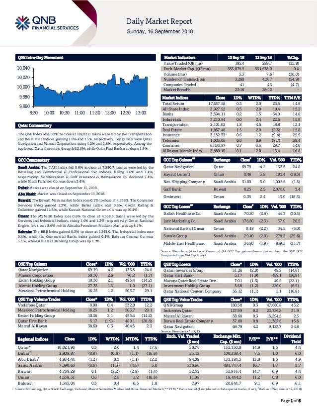 Page 1 of 6 QSE Intra-Day Movement Qatar Commentary The QSE Index rose 0.3% to close at 10,022.0. Gains were led by the Tr...