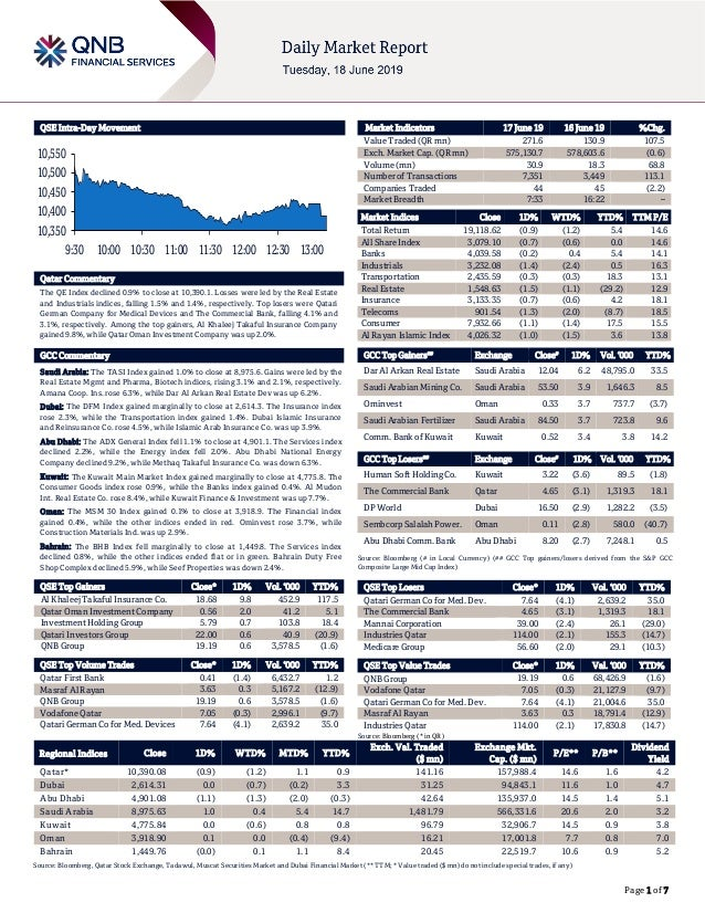 Page 1 of 7 QSE Intra-Day Movement Qatar Commentary The QE Index declined 0.9% to close at 10,390.1. Losses were led by th...