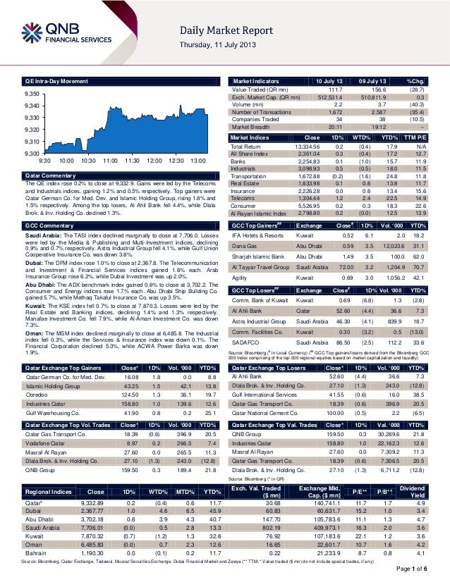 Page 1 of 6 QE Intra-Day Movement Qatar Commentary The QE index rose 0.2% to close at 9,332.9. Gains were led by the Telec...