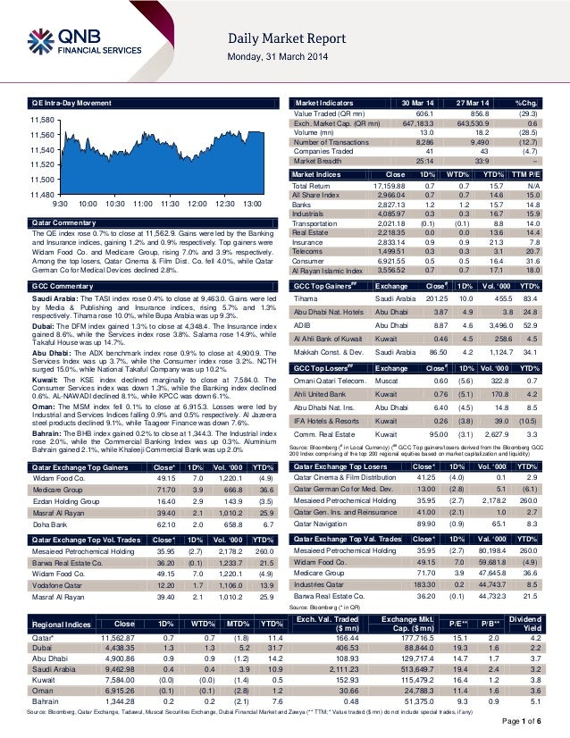 Page 1 of 6 QE Intra-Day Movement Qatar Commentary The QE index rose 0.7% to close at 11,562.9. Gains were led by the Bank...