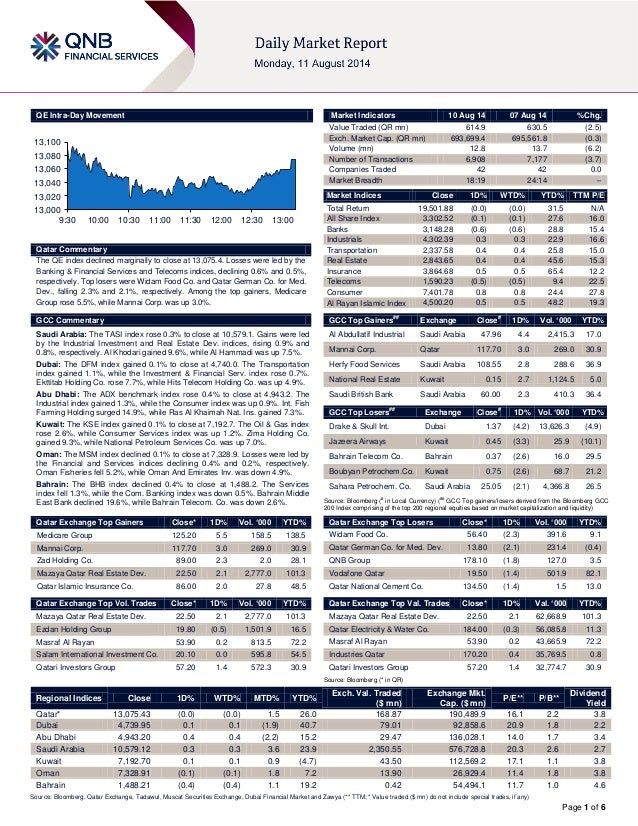 Page 1 of 6 QE Intra-Day Movement Qatar Commentary The QE index declined marginally to close at 13,075.4. Losses were led ...