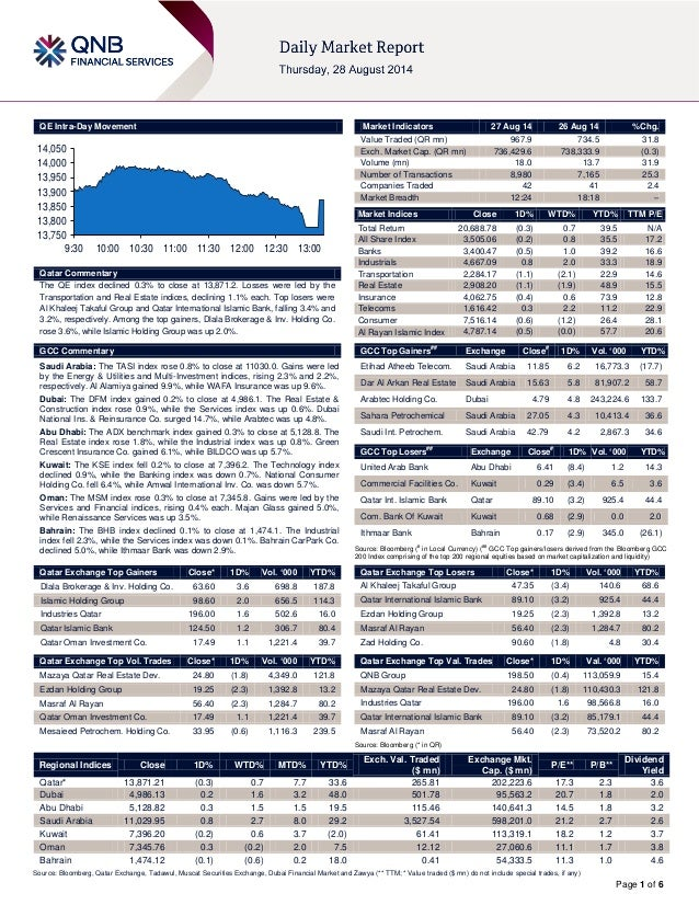 Page 1 of 6 QE Intra-Day Movement Qatar Commentary The QE index declined 0.3% to close at 13,871.2. Losses were led by the...