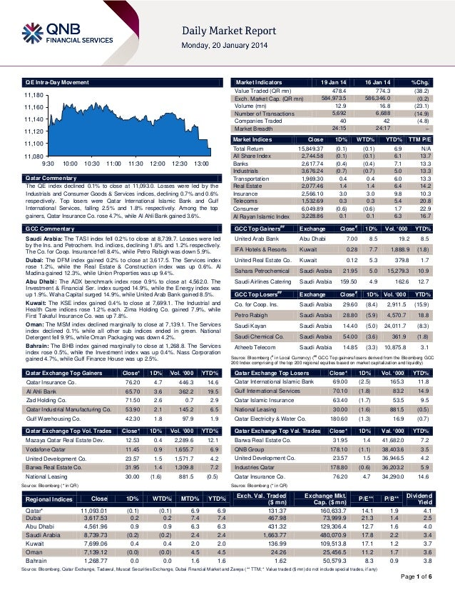 QE Intra-Day Movement  Market Indicators  11,180 11,160  11,140 11,120  Market Indices  11,100 11,080 9:30  19 Jan 14 478....