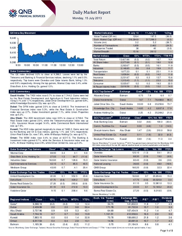 Page 1 of 5 QE Intra-Day Movement Qatar Commentary The QE index declined 0.2% to close at 9,398.2. Losses were led by the ...