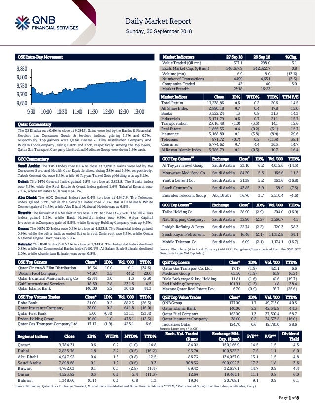 Page 1 of 8 QSE Intra-Day Movement Qatar Commentary The QSE Index rose 0.6% to close at 9,784.3. Gains were led by the Ban...