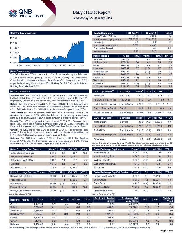 QE Intra-Day Movement  Market Indicators  11,160 11,140  11,120 11,100  Market Indices  11,080 11,060 9:30  21 Jan 14 432....
