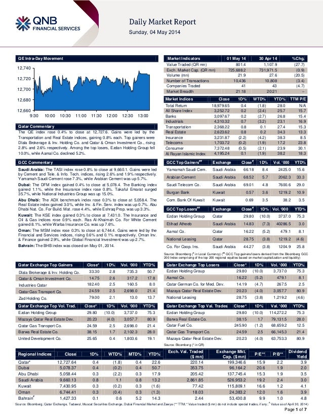 Page 1 of 7 QE Intra-Day Movement Qatar Commentary The QE index rose 0.4% to close at 12,727.6. Gains were led by the Tran...