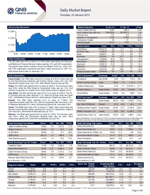 QE Intra-Day Movement  Market Indicators  11,200 11,150 11,100 11,050 9:30  22 Jan 14 419.9 590,620.8 8.7 4,792 40 24:10  ...