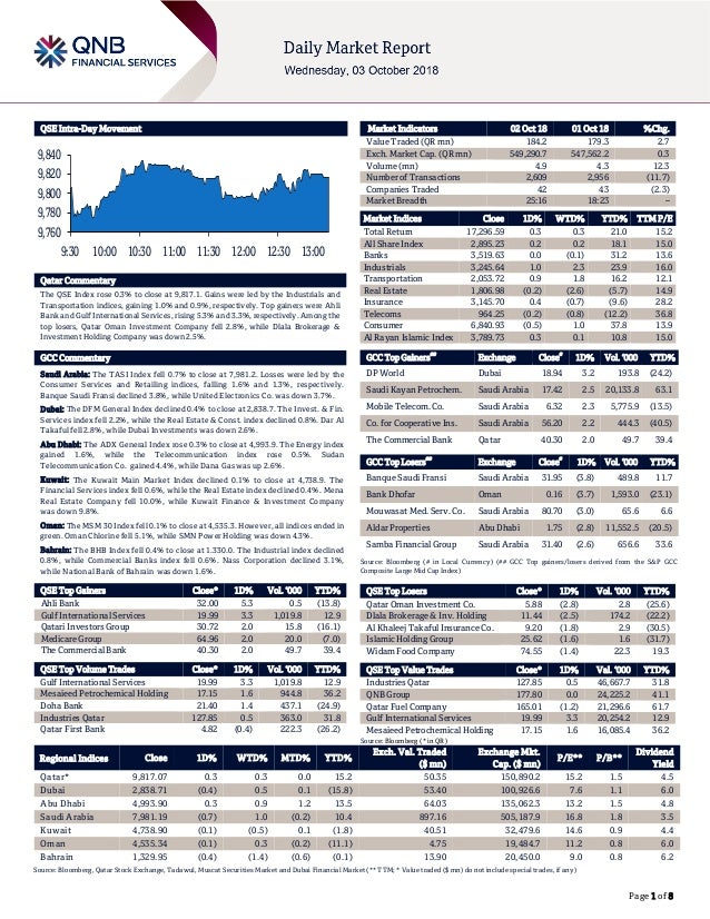 Page 1 of 8 QSE Intra-Day Movement Qatar Commentary The QSE Index rose 0.3% to close at 9,817.1. Gains were led by the Ind...